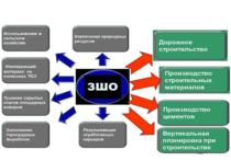 В Омской области будут перерабатывать золошлаковые материалы